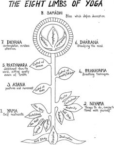 plant image depicting the eight limbs of yoga